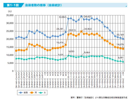 脱离人生正轨:日本年轻人自杀率走高背后