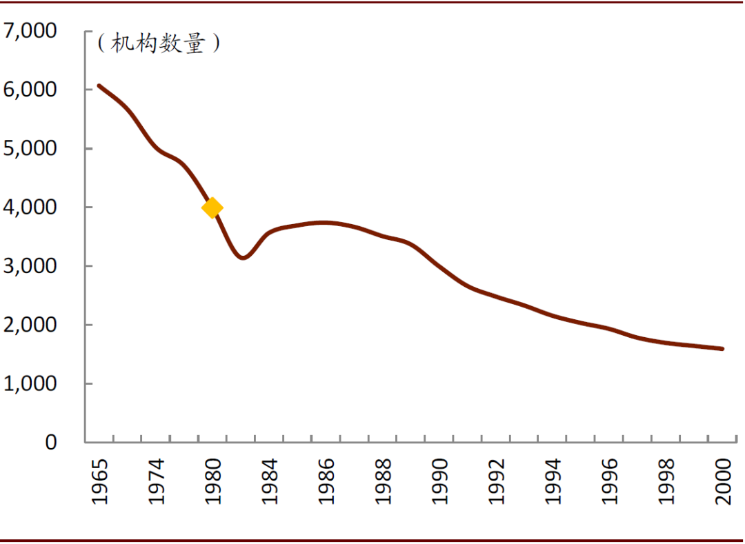 中金:美国80-90年代储贷危机的回顾和经验教训