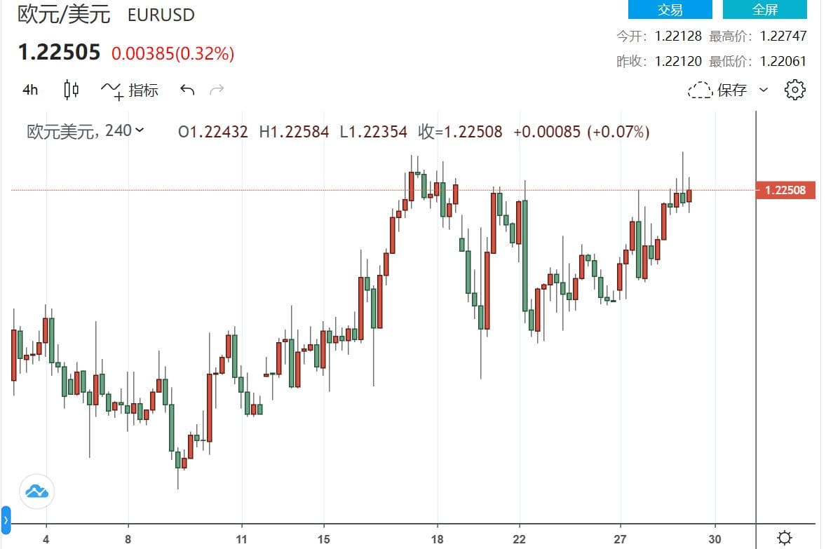美元回落恐跌破90 欧元/美元刷新年度高点1.2275