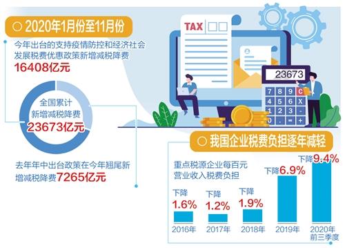 前11月全国新增减税降费23673亿元 减负目标预计如期完成