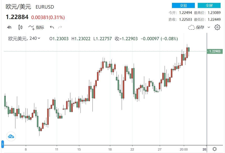 欧央行官员再发声 欧元/美元在年度高点附近盘整