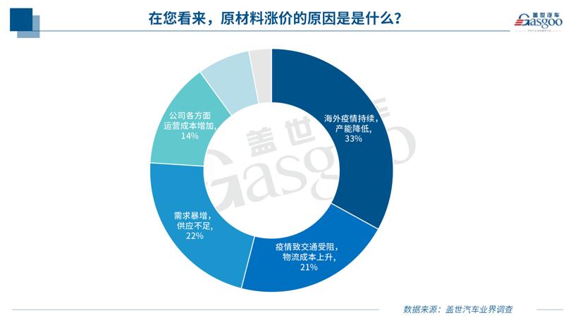 调查显示近八成汽车相关企业受原材料涨价波及