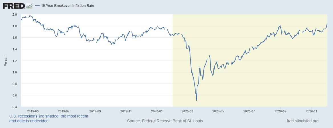 一蹶不振的美元和通胀助力比特币 标普有意推出加密货币指数