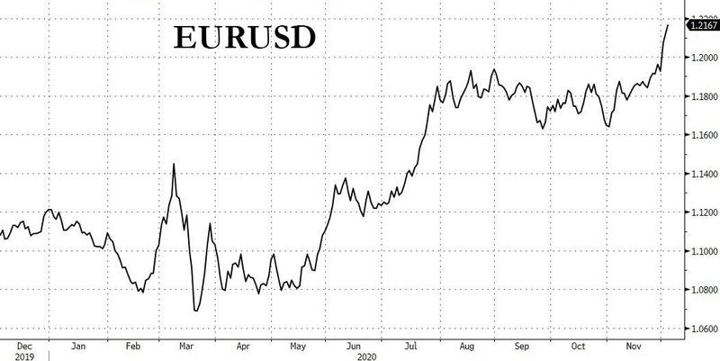 那么嚣张?明知欧洲央行下周要放大招 多头照样追涨欧元!