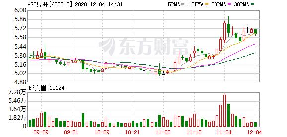 上交所:对*ST经开股东朱峰华予以公开谴责