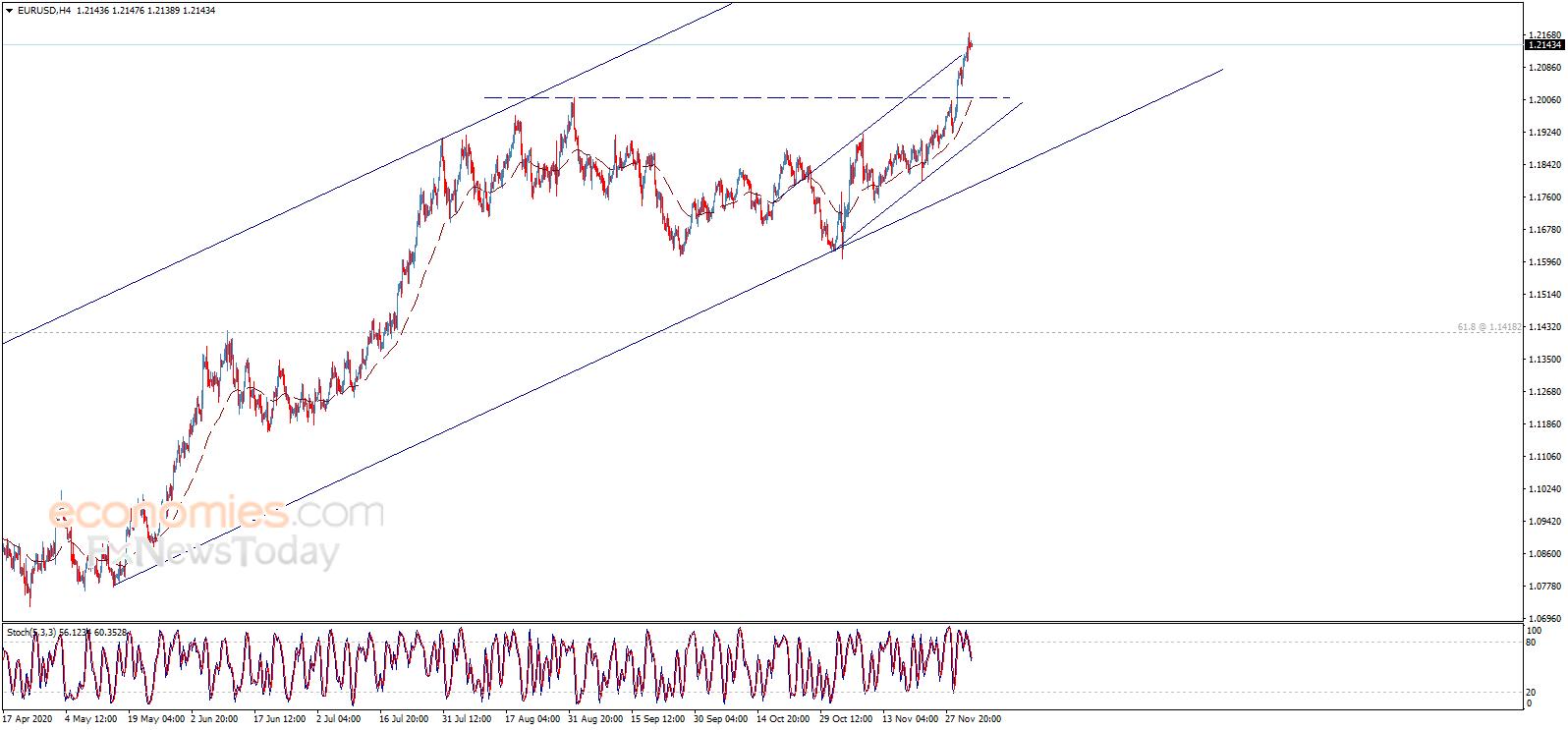欧元、英镑、日元和黄金最新日内交易分析