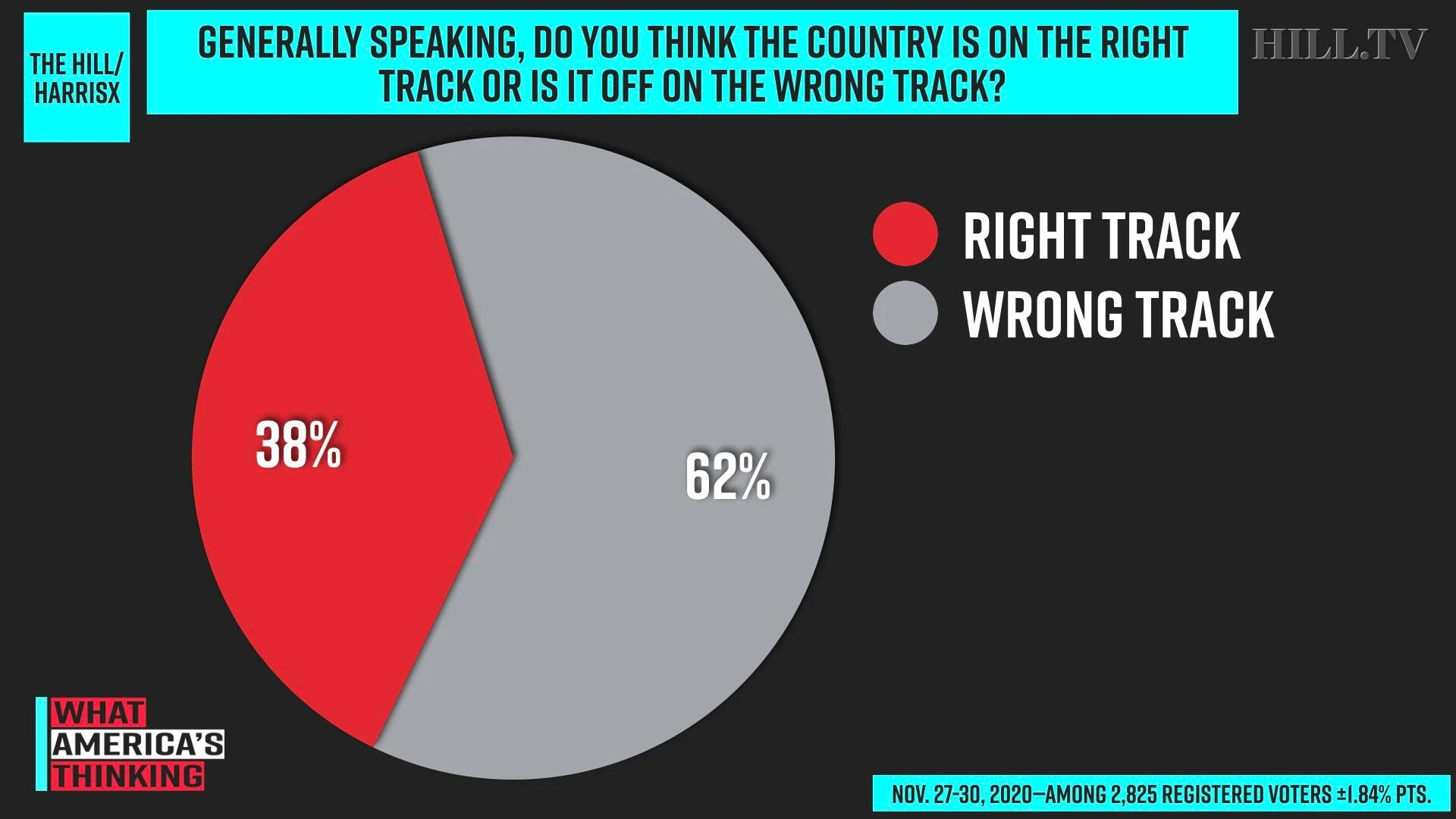 民调:62%受访者认为美国走上了错误道路