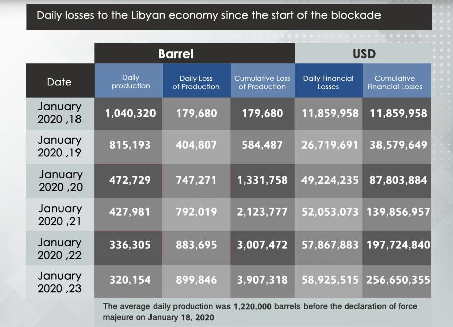 △图片来自利比亚国家石油公司
