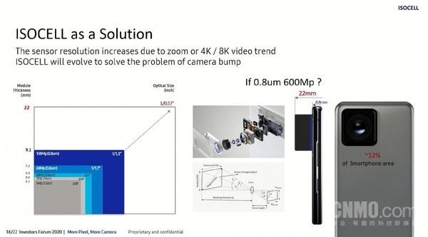 爆料称三星正在研发一款6亿像素传感器,镜头面积占手机背面12%