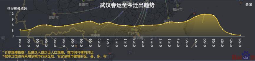 1月1日~1月26日武汉迁出趋势。图片来历:百度慧眼