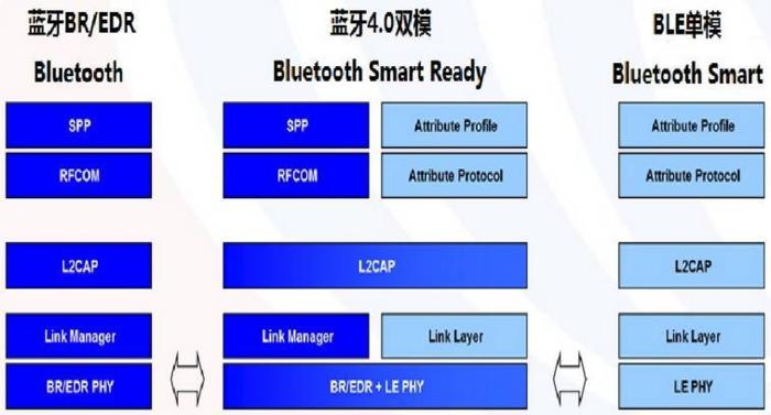 手机一般使用双模蓝牙,当前的蓝牙耳机音频传输并不经由BLE,BLE用于传输数据而非音频