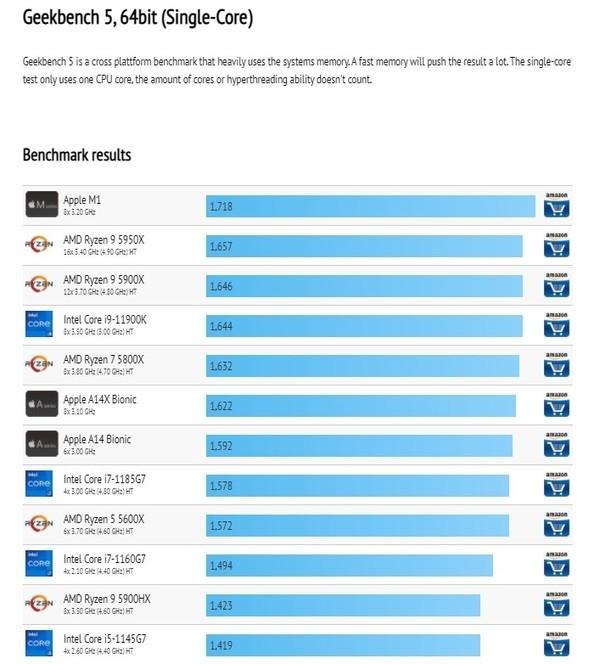 苹果M1芯片在Geekbench 5上跑分曝光:单核性能排行第一