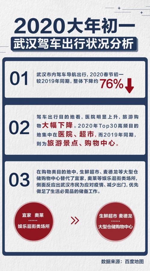 """百度地圖顯示武漢市民出行減少76%"""""""
