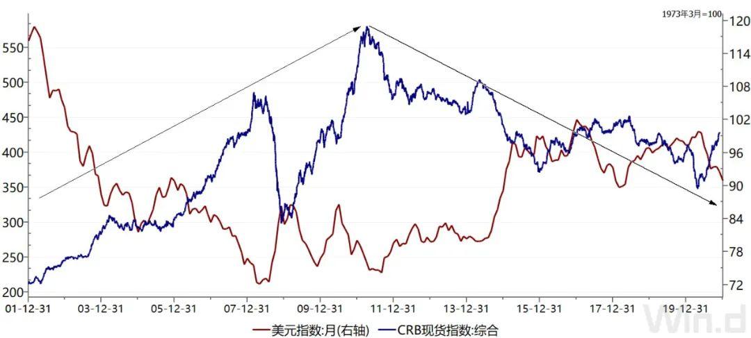 关于美元的问答 未来要充分把握弱美元周期带来的投资机会