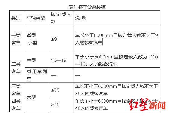 2020年最新车型分类(客车)(图据《北京日报》)