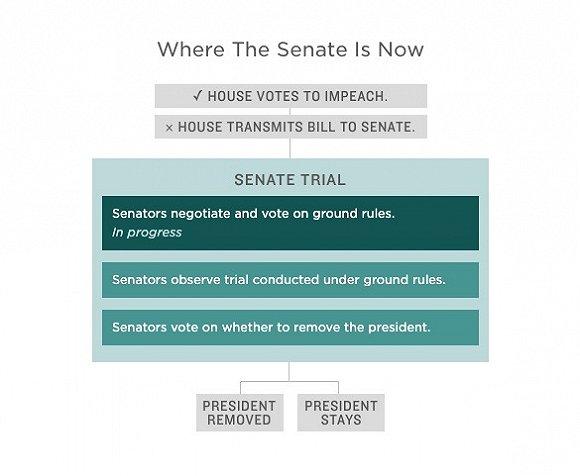 参议院审判程序。图片来源:npr