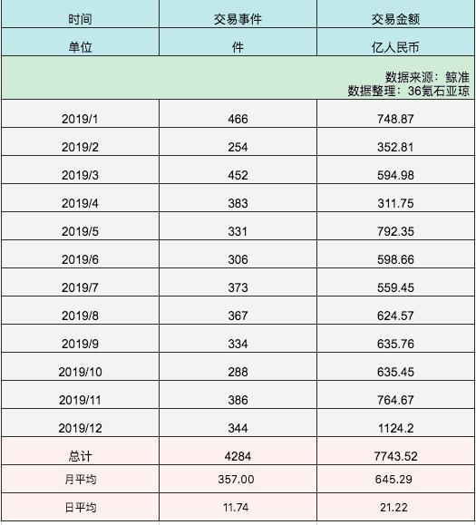 4284起,2019年中国投融资数据全汇总