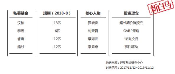 """预见2020   寻找下一匹私募""""千里马"""""""