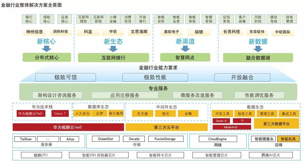《中国金融》|科技助力银行业数字化转型