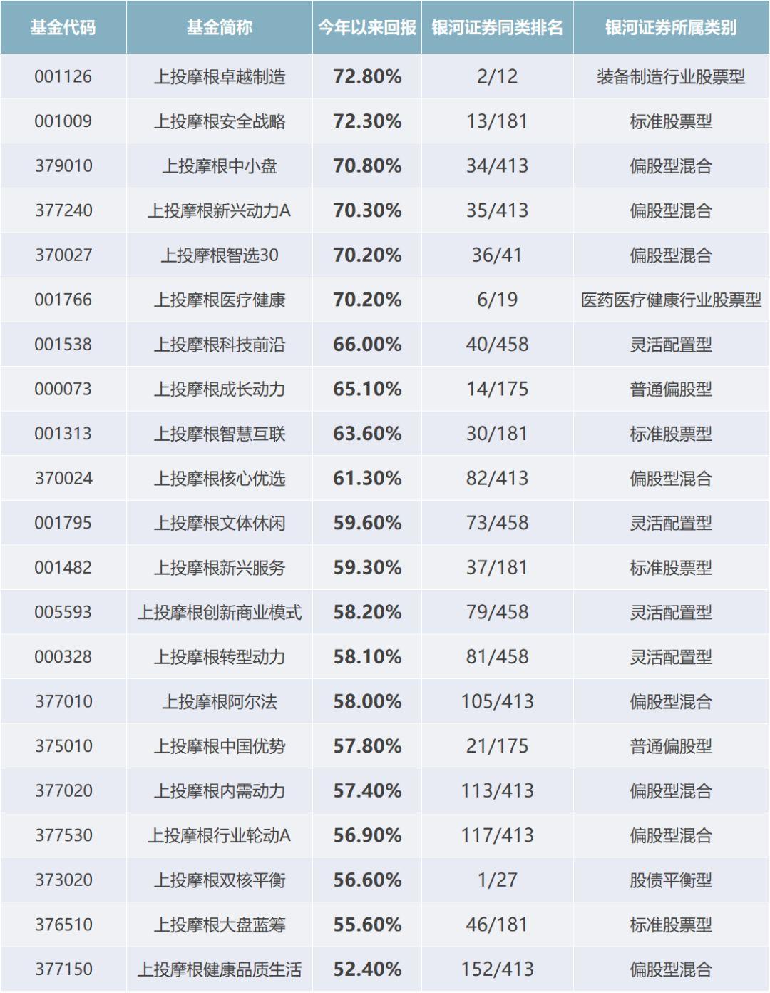 实力创佳绩!上投摩根晒2019成绩单:权益平均收益超60%,海外平均收益超20%