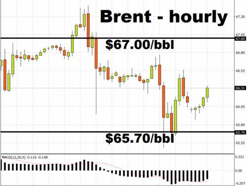 美元正觸底、黃金的好日子恐要結束了?美元、黃金、原油行情分析
