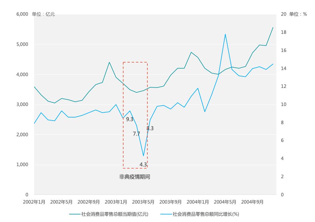 ▲图 5:2002-2004年我国各月份社会消费品零售总额及增速