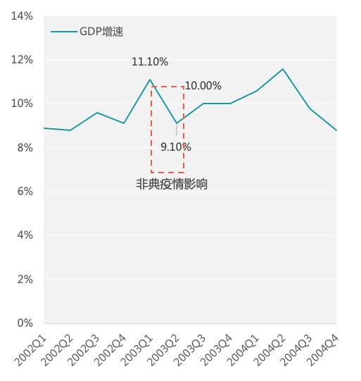 ▲图 1:2002-2004年我国各季度GDP增长率