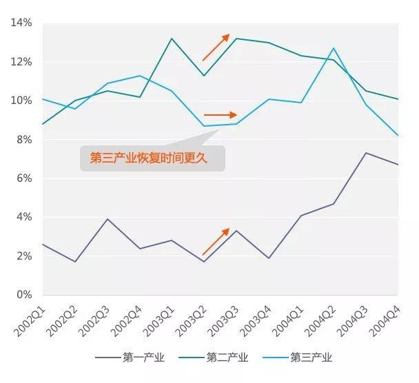 ▲图 2:2002-2004我国三大工业各季度增速