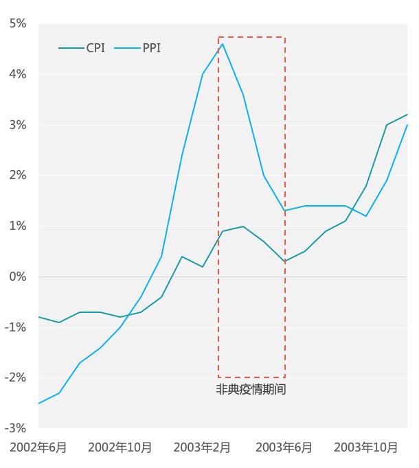 ▲图 6:2002年6月-2003年12月我国各月CPI、PPI指数