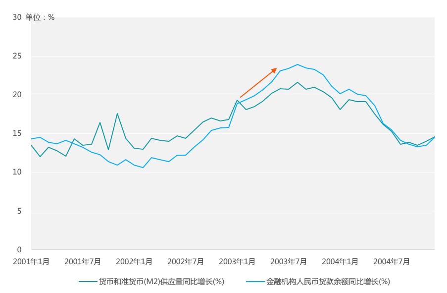 ▲图 7:2001-2004年我国各月钱银供应量及货款余额增速