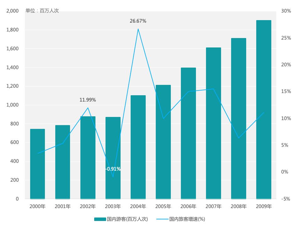 ▲图 4:2000-2009年国内游客人次及增速