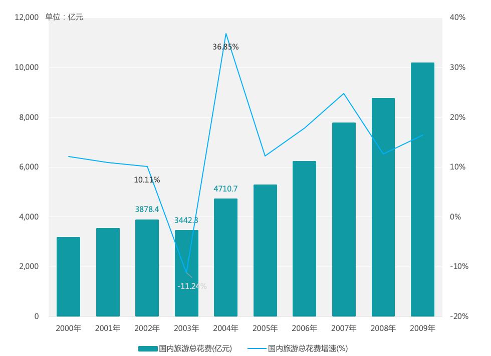 ▲图 3:2000-2009年国内旅行总花费及增速