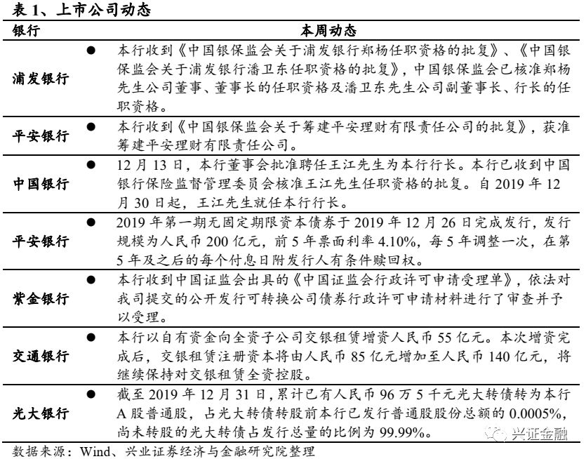 【兴证金融 傅慧芳】银行业周报(2019.12.30-2020.01.05)