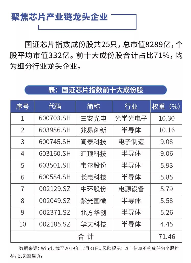 """从""""芯""""启航,广发国证半导体芯片ETF今起发行!"""
