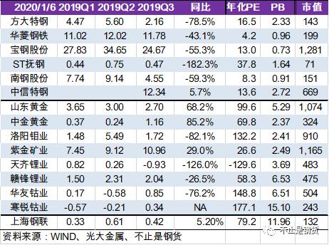 主要金屬1月6日價格監測:鋼銅鋁集體走弱,黃金原油集體大漲