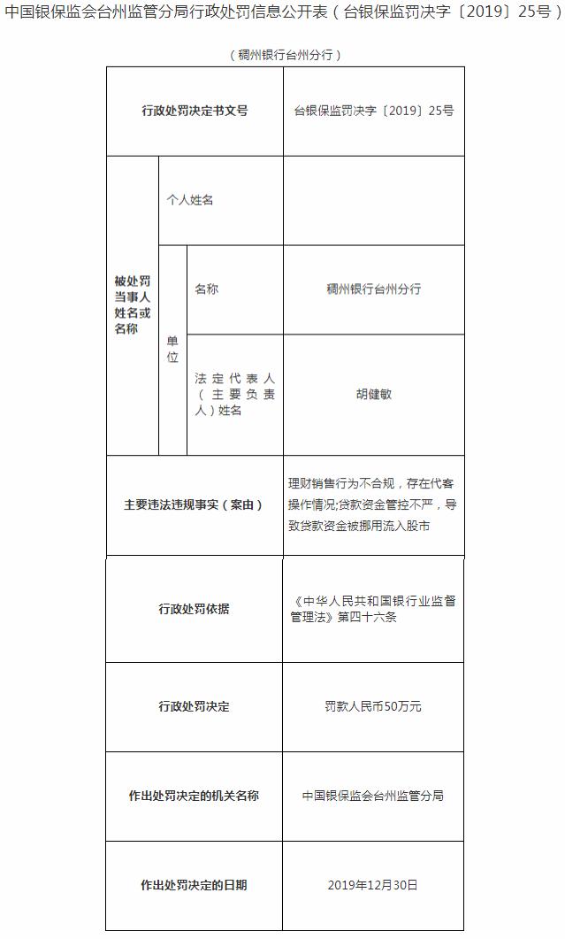 """""""稠州银行台州分行违法遭罚 贷款资金被挪用流入股市"""