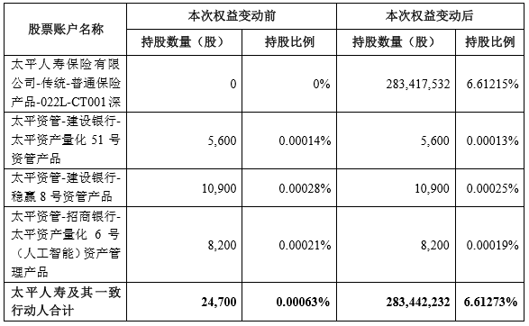 新年首个险资举牌:太平人寿19亿购大悦城6.61%股权