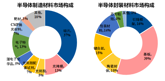 数据来历:SEMI、wind、国泰君安证券研讨