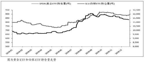 中信建投期货:贵金属具备上行动力
