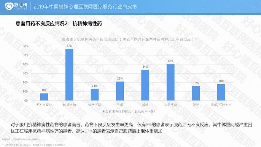 2019中国精神心理互联网医疗服务行业白皮书-智医疗网