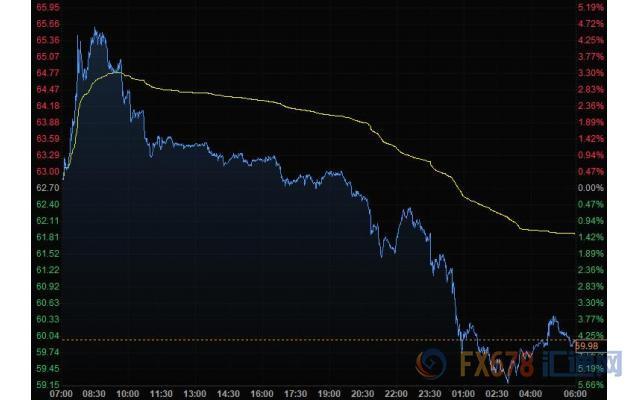 美元走高日元大跌 金价回落近50美元美油击穿60关口