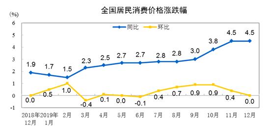 2019年12月份居民消费价格同比上涨4.5%