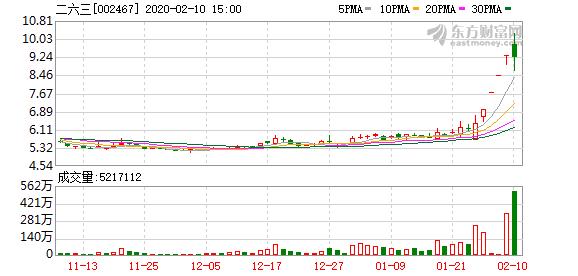 消息:二六三(002467)龙虎榜数据(02-10)