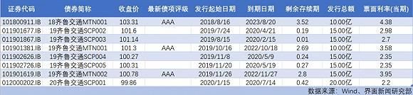九龙仓的2019:除内地投资物业外所有分部盈利皆下降
