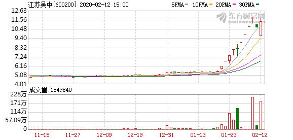 消息:江苏吴中(600200)龙虎榜数据(02-12)