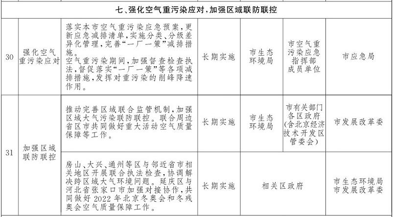 北京市打赢蓝天保卫战2020年行动计划部分措施。北京市政府官网截图