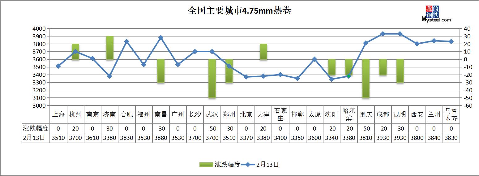 五大品种总库存超3000万吨 钢价还要跌?