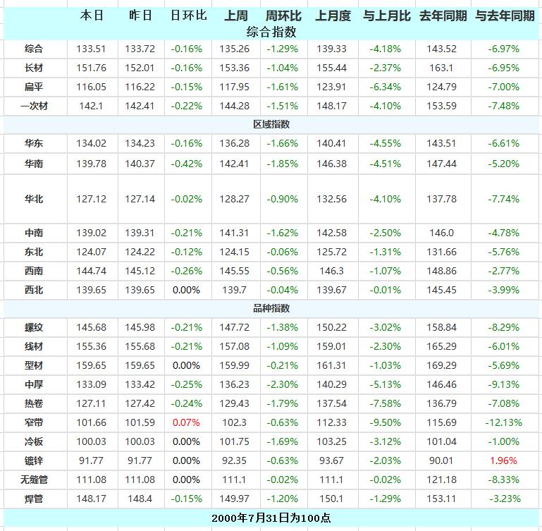 国内钢材市场震荡下行 13日钢材指数(Myspic)小跌