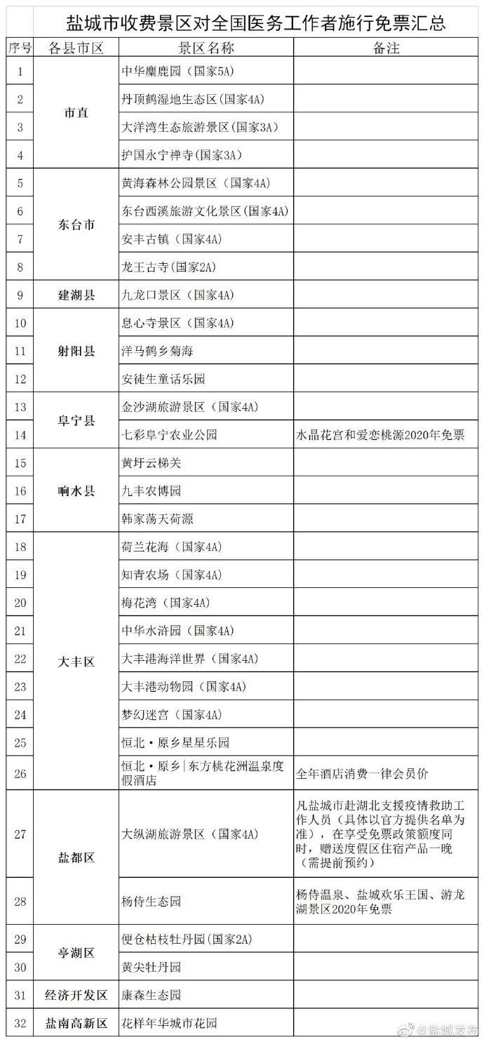 江蘇鹽城旅游景區向全國醫務工作者免費開放一年