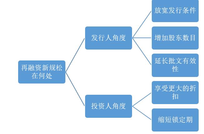 """A股再融资新规降天:创业板年夜紧绑 撤消三年夜""""限定"""""""